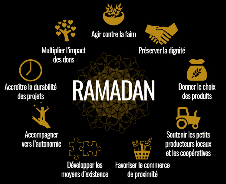 Heure du ramadan 2020